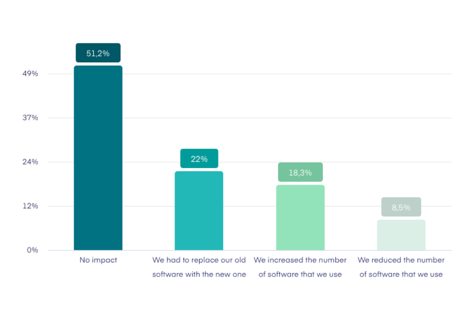 The result: Remote work and quick response to changes have tested not only project managers, but also their tools. Many proved to be insufficient – a significant part of respondents had to either replace or supplement them completely. It is therefore worth using software that provides all the tools for project management under one roof.